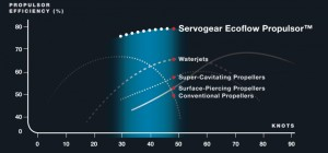 Servogear Efficiency