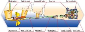 Servogear Propulsion System